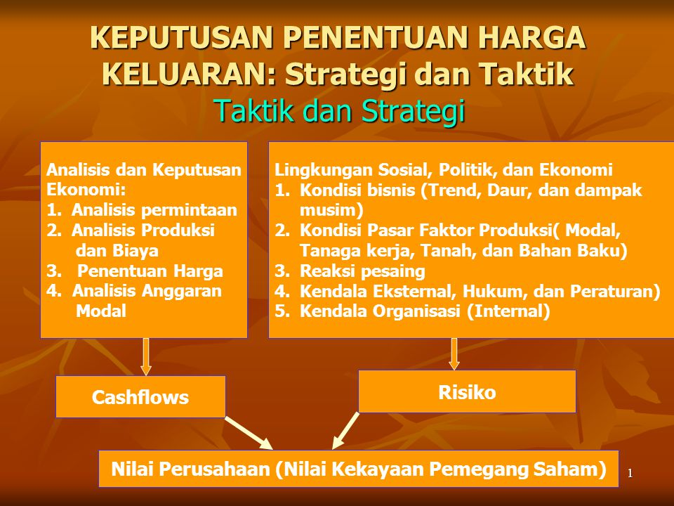 1 KEPUTUSAN PENENTUAN HARGA KELUARAN: Strategi dan Taktik Taktik dan Strategi Analisis dan Keputusan Ekonomi: 1.Analisis permintaan 2.Analisis Produks
