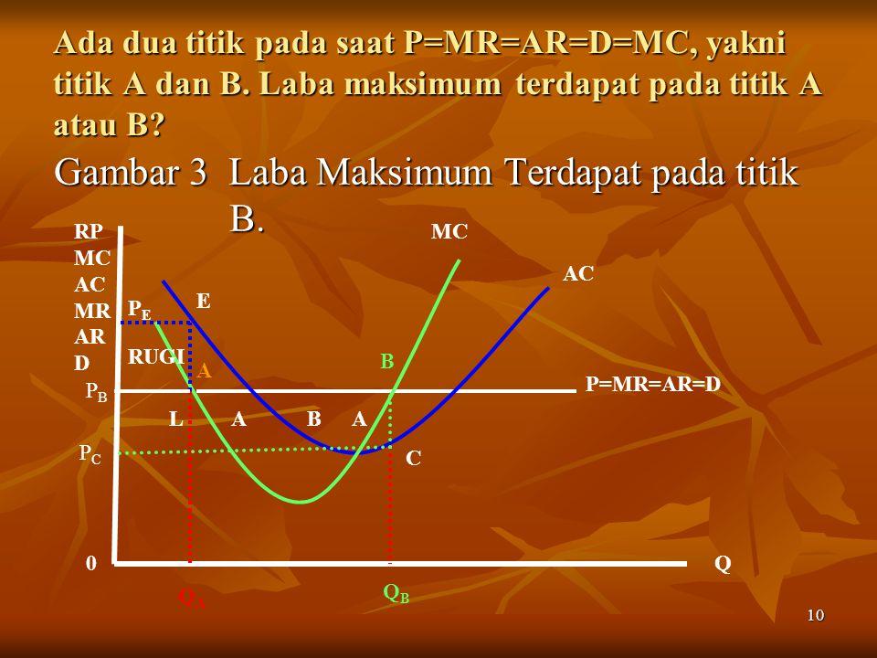 10 Ada dua titik pada saat P=MR=AR=D=MC, yakni titik A dan B. Laba maksimum terdapat pada titik A atau B? Gambar 3 Laba Maksimum Terdapat pada titik B