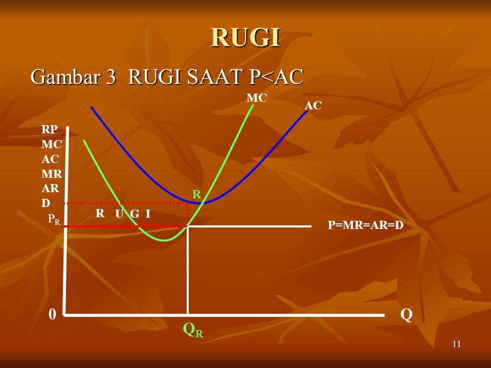 11 RUGI Gambar 3 RUGI SAAT P<AC MC AC P=MR=AR=D 0Q RP MC AC MR AR D R PRPR QRQR R U G I
