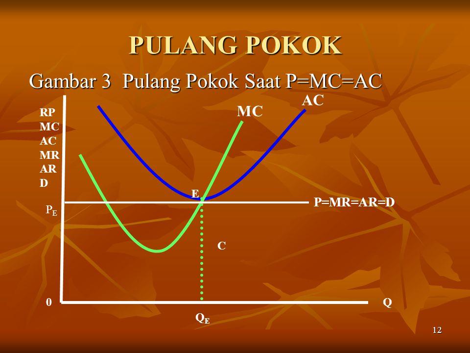 12 PULANG POKOK Gambar 3 Pulang Pokok Saat P=MC=AC MC AC P=MR=AR=D 0Q RP MC AC MR AR D E C PEPE QEQE