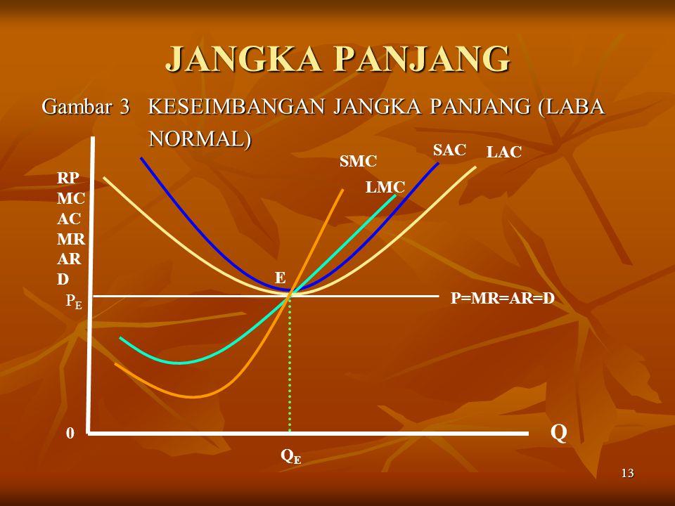13 JANGKA PANJANG Gambar 3 KESEIMBANGAN JANGKA PANJANG (LABA NORMAL) NORMAL) SMC SAC P=MR=AR=D 0 Q RP MC AC MR AR D E PEPE QEQE LMC LAC