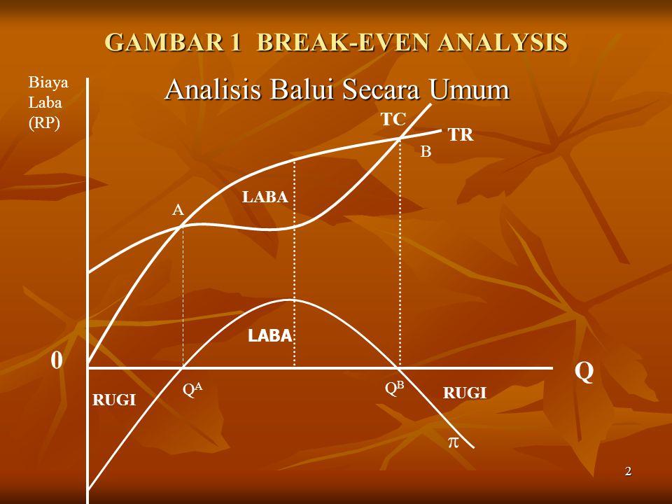 2 GAMBAR 1 BREAK-EVEN ANALYSIS Analisis Balui Secara Umum TR TC LABA RUGI Q Biaya Laba (RP) 0  LABA A B QAQA QBQB