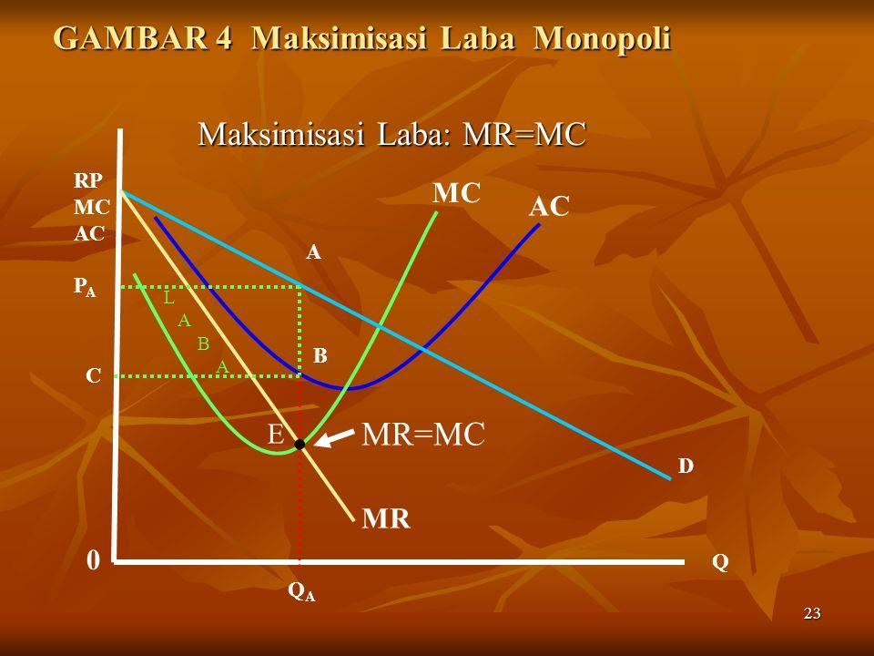 23 GAMBAR 4 Maksimisasi Laba Monopoli Maksimisasi Laba: MR=MC Maksimisasi Laba: MR=MC MC AC 0 Q RP MC AC P A QAQA A B D MR C. MR=MC E L A B A