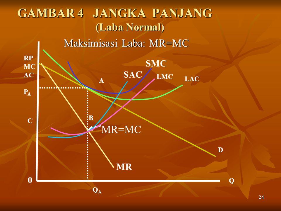 24 GAMBAR 4 JANGKA PANJANG (Laba Normal) Maksimisasi Laba: MR=MC Maksimisasi Laba: MR=MC SMC SAC 0 Q RP MC AC P A QAQA A B D MR C MR=MC LMC LAC