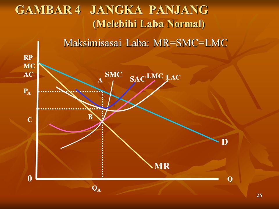 25 GAMBAR 4 JANGKA PANJANG (Melebihi Laba Normal) Maksimisasai Laba: MR=SMC=LMC Maksimisasai Laba: MR=SMC=LMC SAC SMC 0 Q RP MC AC P A QAQA A B D MR C