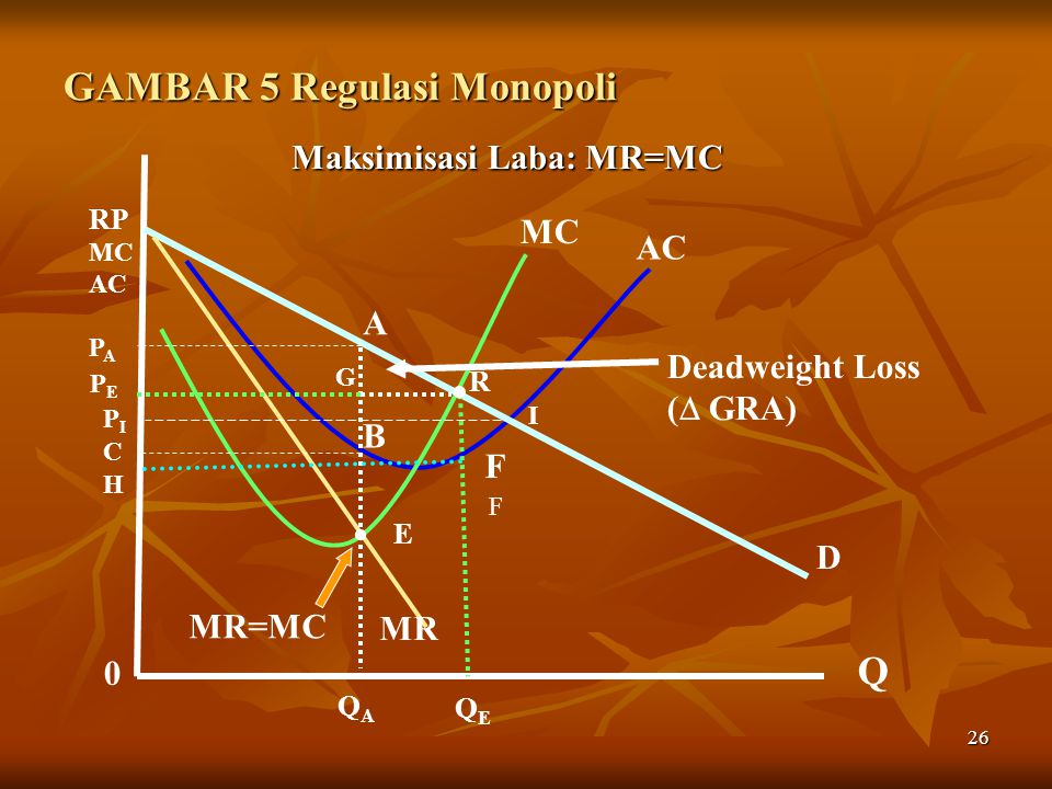 26 GAMBAR 5 Regulasi Monopoli Maksimisasi Laba: MR=MC Maksimisasi Laba: MR=MC MC AC 0 Q RP MC AC P A QAQA A B D MR C R PEPE F F H QEQE. MR=MC Deadweig