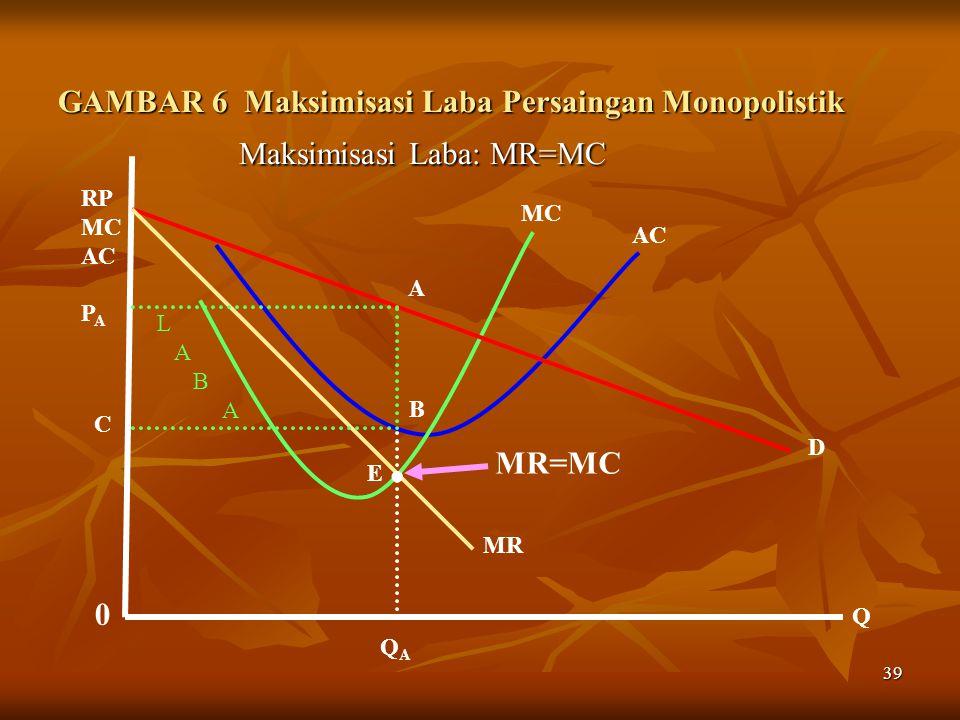 39 GAMBAR 6 Maksimisasi Laba Persaingan Monopolistik Maksimisasi Laba: MR=MC Maksimisasi Laba: MR=MC MC AC 0 Q RP MC AC P A QAQA A B D MR C L A B A..