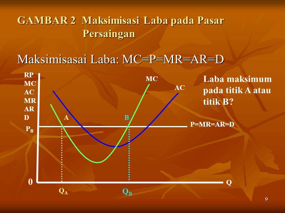 20 MAKSIMISASI LABA TR = PQ MR =  TR/  Q = P + Q  P/  Q MR = P + (Q  P/  q)(P/P) = P + (Q/P)(  P/  q)Q(P/P) = P + (Q/P)(  P/  q)Q(P/P) = P[1 + (Q/P)(  P/  Q)(Q)(1/P) = P[1 + (Q/P)(  P/  Q)(Q/P) = P(1 + 1/  ) Oleh karena (Q/P)(  P/  Q) = 1/(  Q/  P)(P/Q) = 1/   = TR – TC  /  Q = P + Q  P/  Q –  TC/  Q = 0 = MR – MC = 0 = MR – MC = 0 Syarat pertama yang harus dipenuhi adalah Jadi MR = MC Syarat kedua sama dengan Persaingan Sempurna di mana lereng MC > 0.