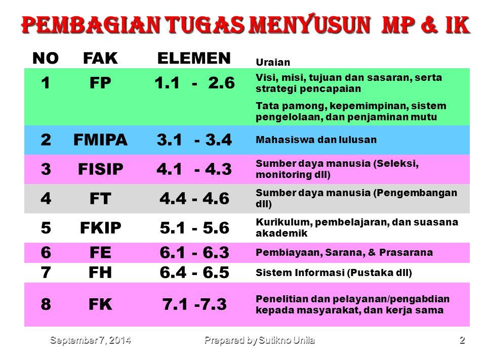 PEMBAGIAN TUGAS MENYUSUN MP & IK September 7, 2014September 7, 2014September 7, 2014Prepared by Sutikno Unila2 NOFAKELEMEN Uraian 1FP1.1 - 2.6 Visi, misi, tujuan dan sasaran, serta strategi pencapaian Tata pamong, kepemimpinan, sistem pengelolaan, dan penjaminan mutu 2FMIPA3.1 - 3.4 Mahasiswa dan lulusan 3FISIP4.1 - 4.3 Sumber daya manusia (Seleksi, monitoring dll) 4FT4.4 - 4.6 Sumber daya manusia (Pengembangan dll) 5FKIP5.1 - 5.6 Kurikulum, pembelajaran, dan suasana akademik 6FE6.1 - 6.3 Pembiayaan, Sarana, & Prasarana 7FH6.4 - 6.5 Sistem Informasi (Pustaka dll) 8FK7.1 -7.3 Penelitian dan pelayanan/pengabdian kepada masyarakat, dan kerja sama