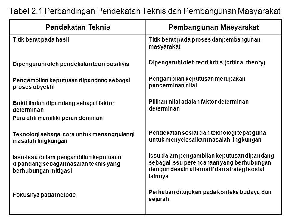 Tabel 2.1 Perbandingan Pendekatan Teknis dan Pembangunan Masyarakat Pendekatan TeknisPembangunan Masyarakat Titik berat pada hasil Dipengaruhi oleh pe