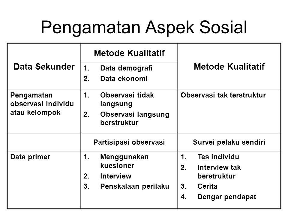 Pengamatan Aspek Sosial Data Sekunder Metode Kualitatif 1.Data demografi 2.Data ekonomi Pengamatan observasi individu atau kelompok 1.Observasi tidak