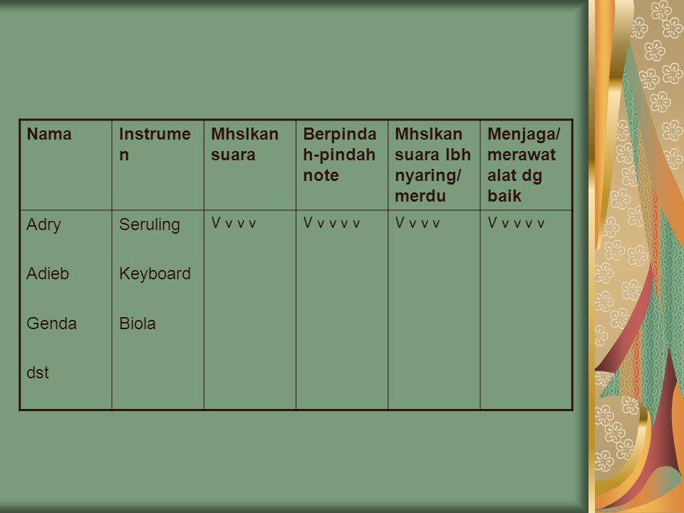 NamaInstrume n Mhslkan suara Berpinda h-pindah note Mhslkan suara lbh nyaring/ merdu Menjaga/ merawat alat dg baik Adry Adieb Genda dst Seruling Keyboard Biola V v v vV v v v vV v v vV v v v v