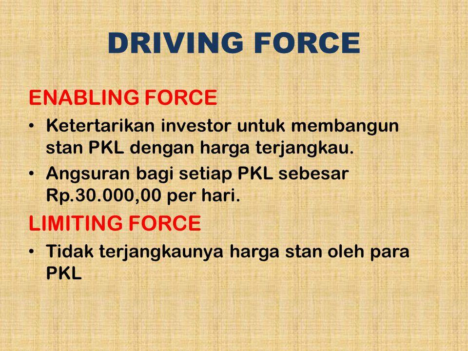 DRIVING FORCE ENABLING FORCE Ketertarikan investor untuk membangun stan PKL dengan harga terjangkau. Angsuran bagi setiap PKL sebesar Rp.30.000,00 per