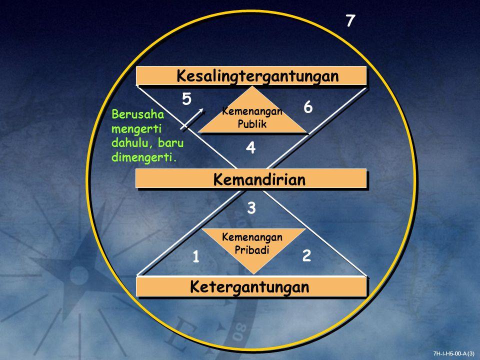 7H-I-H5-04-A (4) (LIHAT) PARADIGMA PRINSIP (BUAT) PROSES (DAPAT) HASIL