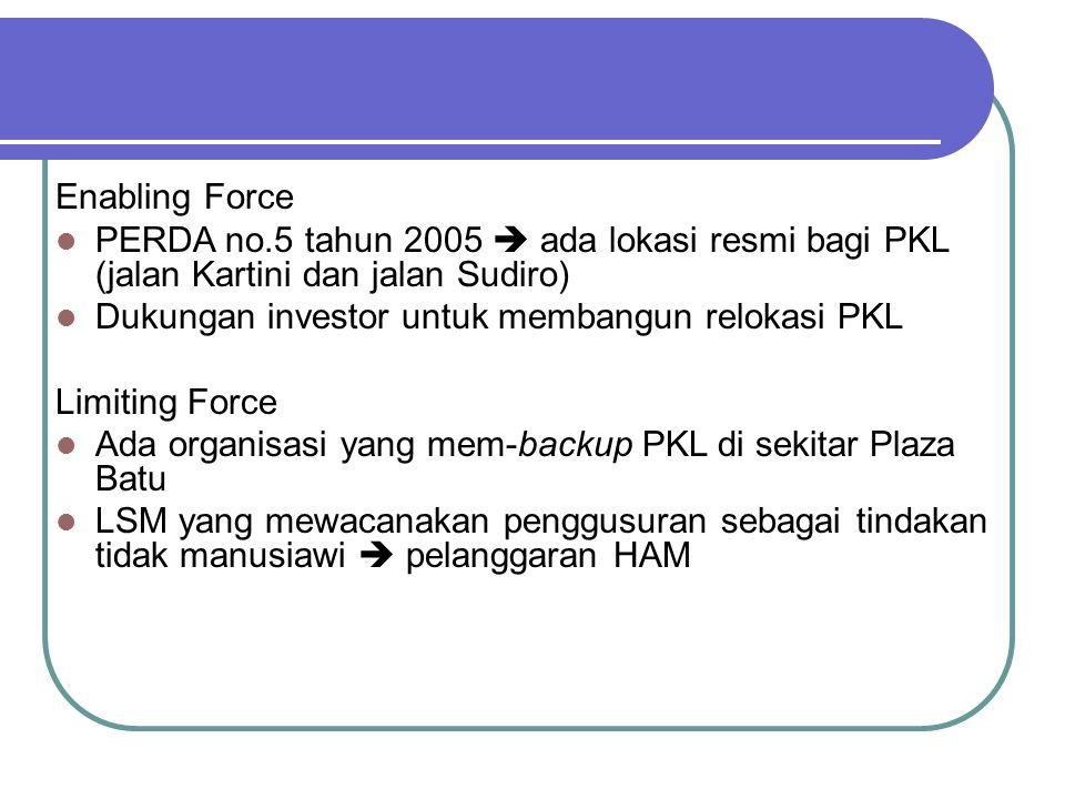 Enabling Force PERDA no.5 tahun 2005  ada lokasi resmi bagi PKL (jalan Kartini dan jalan Sudiro) Dukungan investor untuk membangun relokasi PKL Limiting Force Ada organisasi yang mem-backup PKL di sekitar Plaza Batu LSM yang mewacanakan penggusuran sebagai tindakan tidak manusiawi  pelanggaran HAM