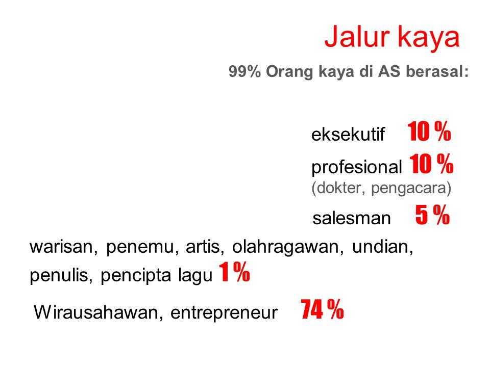 Jalur kaya 99% Orang kaya di AS berasal: eksekutif 10 % profesional 10 % (dokter, pengacara) salesman 5 % warisan, penemu, artis, olahragawan, undian, penulis, pencipta lagu 1 % Wirausahawan, entrepreneur 74 %