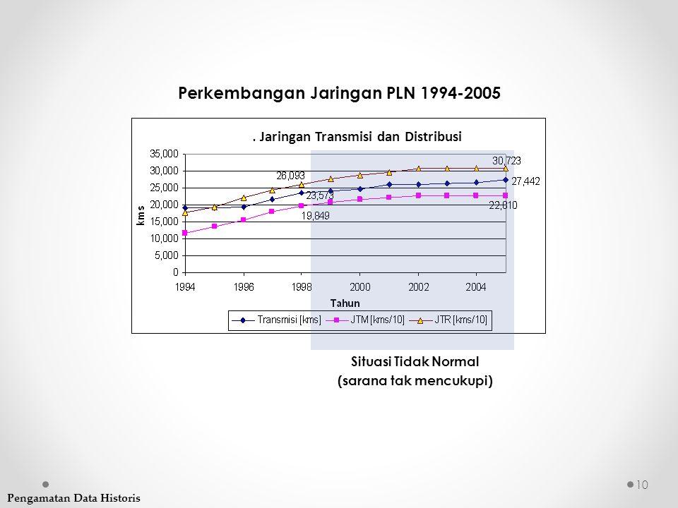 Perkembangan Jaringan PLN 1994-2005 Gb.6.5. Jaringan Transmisi dan Distribusi Situasi Tidak Normal (sarana tak mencukupi) Pengamatan Data Historis 10