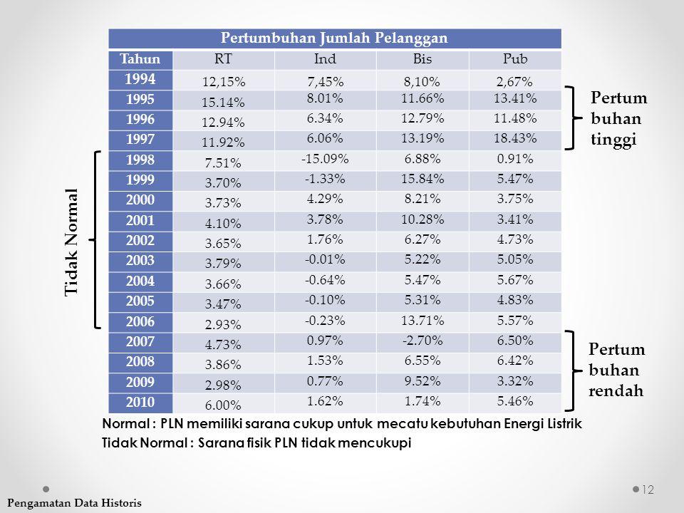 Pertumbuhan Jumlah Pelanggan TahunRTIndBisPub 1994 12,15%7,45%8,10%2,67% 1995 15.14% 8.01%11.66%13.41% 1996 12.94% 6.34%12.79%11.48% 1997 11.92% 6.06%