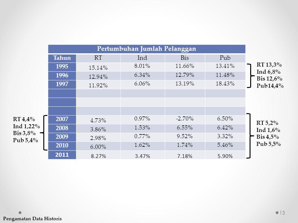 Pertumbuhan Jumlah Pelanggan TahunRTIndBisPub 1995 15.14% 8.01%11.66%13.41% 1996 12.94% 6.34%12.79%11.48% 1997 11.92% 6.06%13.19%18.43% 2007 4.73% 0.9