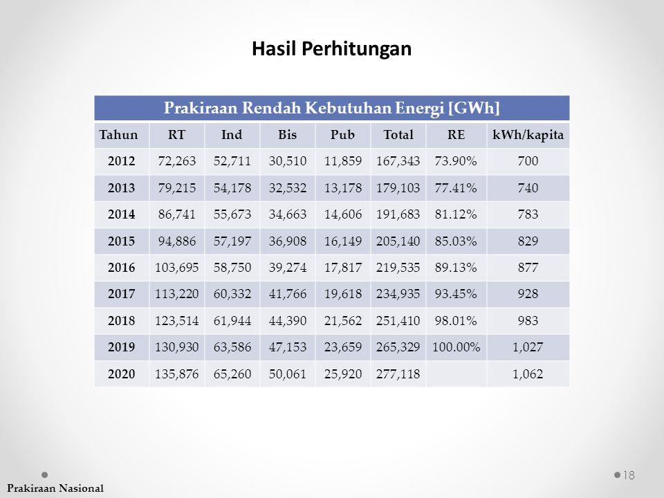 Prakiraan Rendah Kebutuhan Energi [GWh] TahunRTIndBisPubTotalREkWh/kapita 201272,26352,71130,51011,859167,34373.90%700 201379,21554,17832,53213,178179