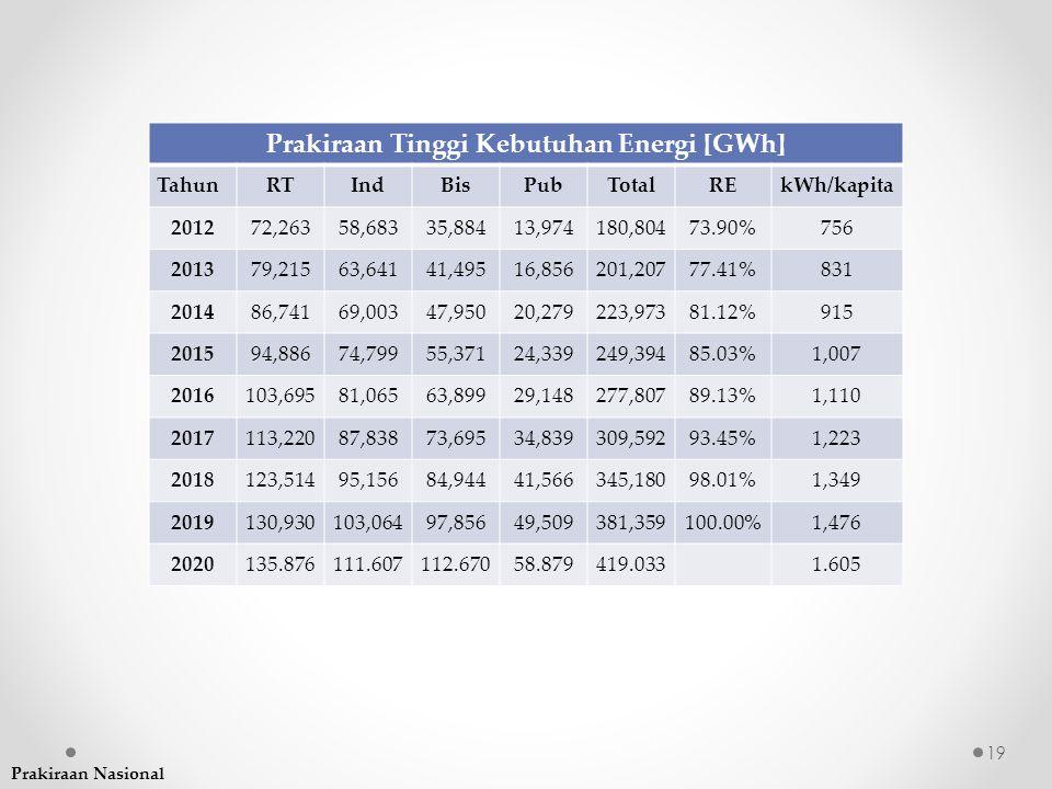 Prakiraan Tinggi Kebutuhan Energi [GWh] TahunRTIndBisPubTotalREkWh/kapita 201272,26358,68335,88413,974180,80473.90%756 201379,21563,64141,49516,856201