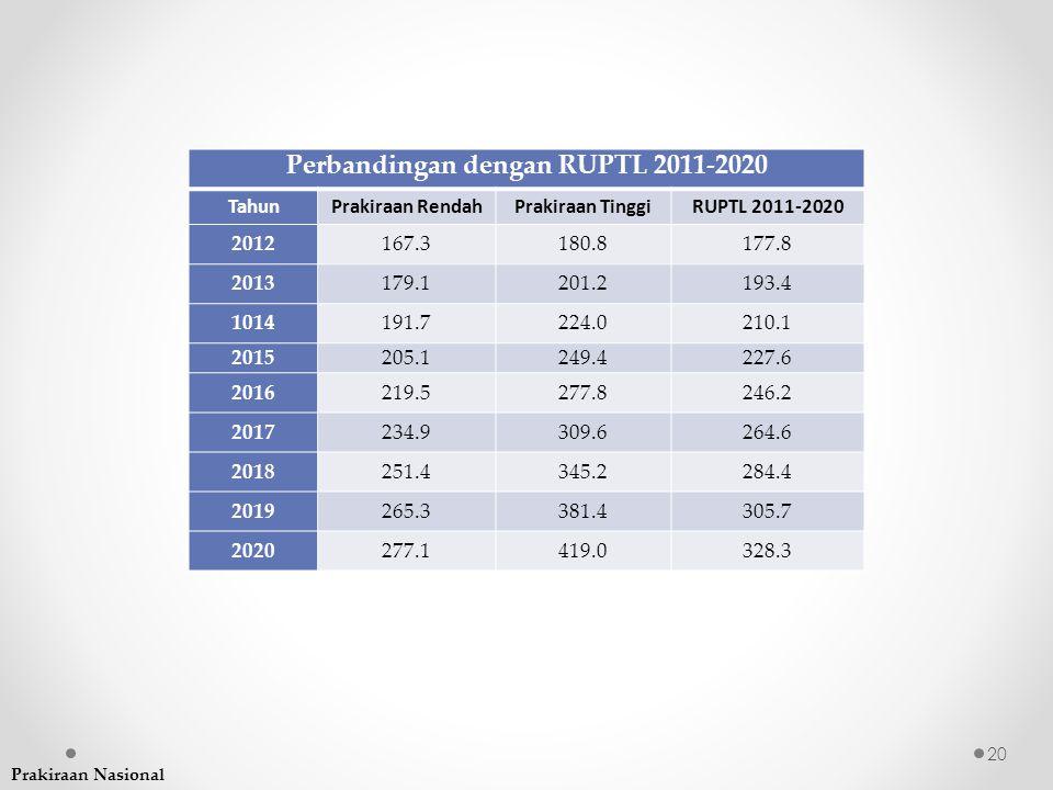 Perbandingan dengan RUPTL 2011-2020 TahunPrakiraan RendahPrakiraan TinggiRUPTL 2011-2020 2012167.3180.8177.8 2013179.1201.2193.4 1014191.7224.0210.1 2