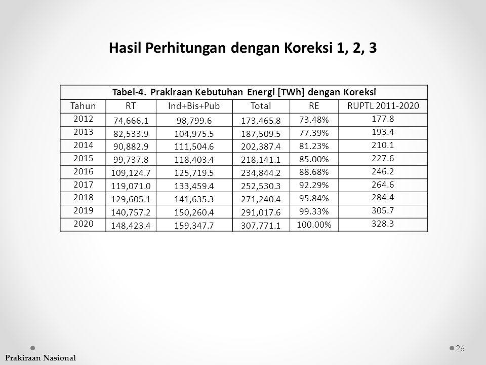 Hasil Perhitungan dengan Koreksi 1, 2, 3 26 Tabel-4. Prakiraan Kebutuhan Energi [TWh] dengan Koreksi TahunRTInd+Bis+PubTotalRERUPTL 2011-2020 2012 74,