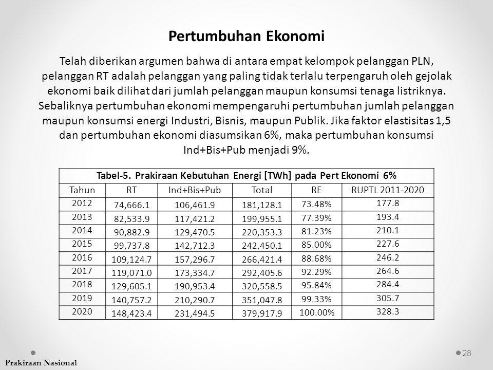 Pertumbuhan Ekonomi 28 Telah diberikan argumen bahwa di antara empat kelompok pelanggan PLN, pelanggan RT adalah pelanggan yang paling tidak terlalu t