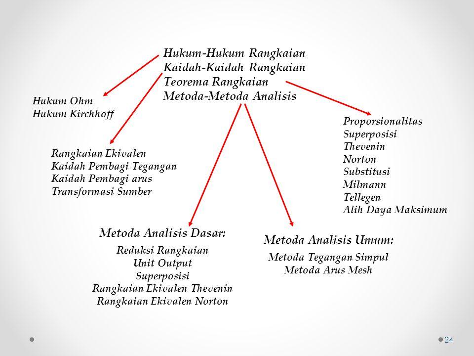 Hukum-Hukum Rangkaian Kaidah-Kaidah Rangkaian Teorema Rangkaian Metoda-Metoda Analisis Hukum Ohm Hukum Kirchhoff Rangkaian Ekivalen Kaidah Pembagi Teg