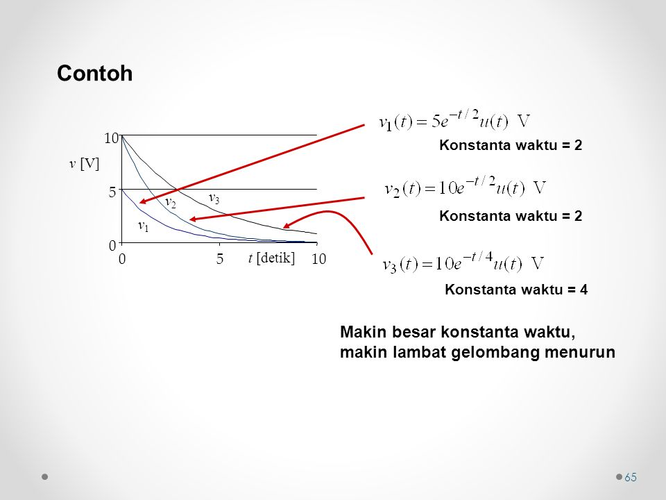 Contoh t [detik] v1v1 v2v2 v3v3 0 5 10 05 v [V] Konstanta waktu = 2 Konstanta waktu = 4 Makin besar konstanta waktu, makin lambat gelombang menurun 65