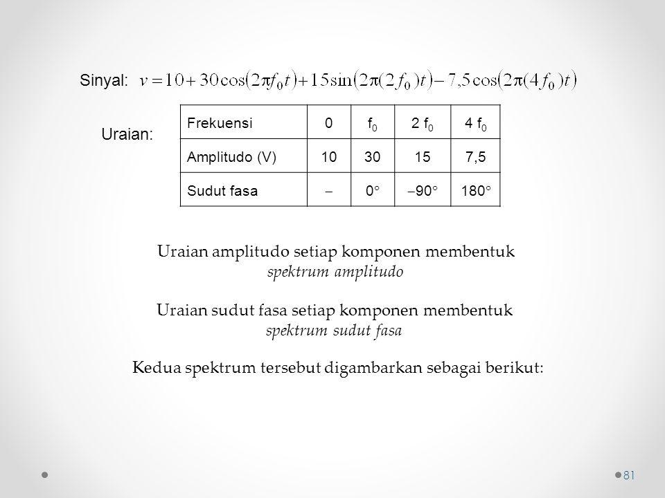 Frekuensi0f0f0 2 f 0 4 f 0 Amplitudo (V)1030157,5 Sudut fasa  00 90  180  Sinyal: Uraian: Uraian amplitudo setiap komponen membentuk spektrum am