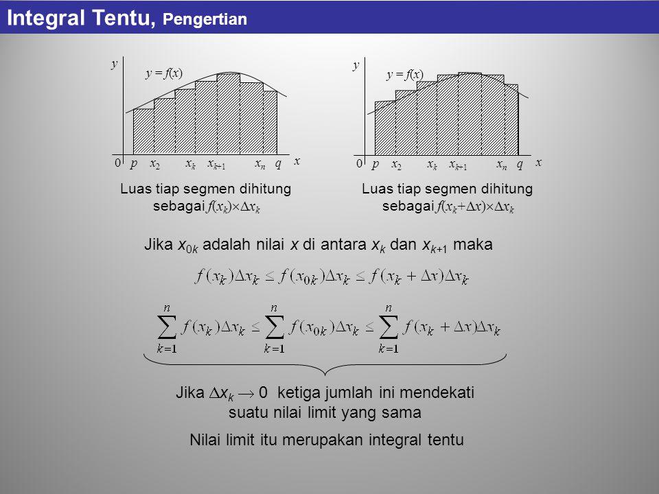 Jika  x k  0 ketiga jumlah ini mendekati suatu nilai limit yang sama p x 2 x k x k+1 x n q y x y = f(x) 0 p x 2 x k x k+1 x n q y x y = f(x) 0 Luas tiap segmen dihitung sebagai f(x k )  x k Luas tiap segmen dihitung sebagai f(x k +  x)  x k Jika x 0k adalah nilai x di antara x k dan x k+1 maka Nilai limit itu merupakan integral tentu Integral Tentu, Pengertian