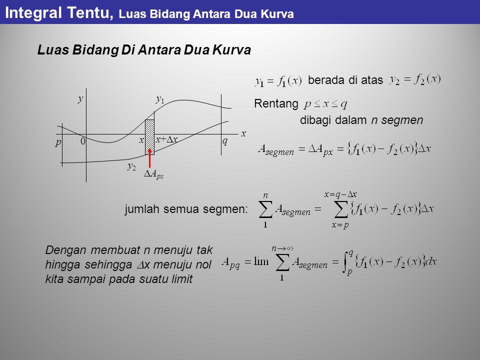 Luas Bidang Di Antara Dua Kurva berada di atas p q y x 0 y1y1 y2y2 x x+xx+x  A px Rentang dibagi dalam n segmen jumlah semua segmen: Dengan membuat n menuju tak hingga sehingga  x menuju nol kita sampai pada suatu limit Integral Tentu, Luas Bidang Antara Dua Kurva