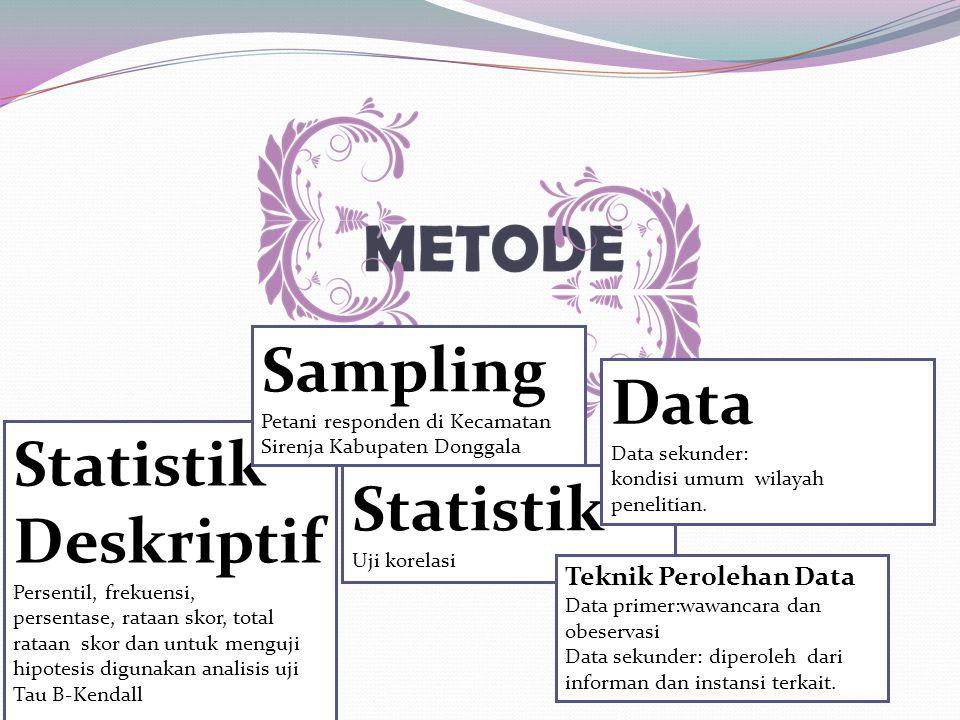 07/09/2014 Statistik Deskriptif Persentil, frekuensi, persentase, rataan skor, total rataan skor dan untuk menguji hipotesis digunakan analisis uji Ta