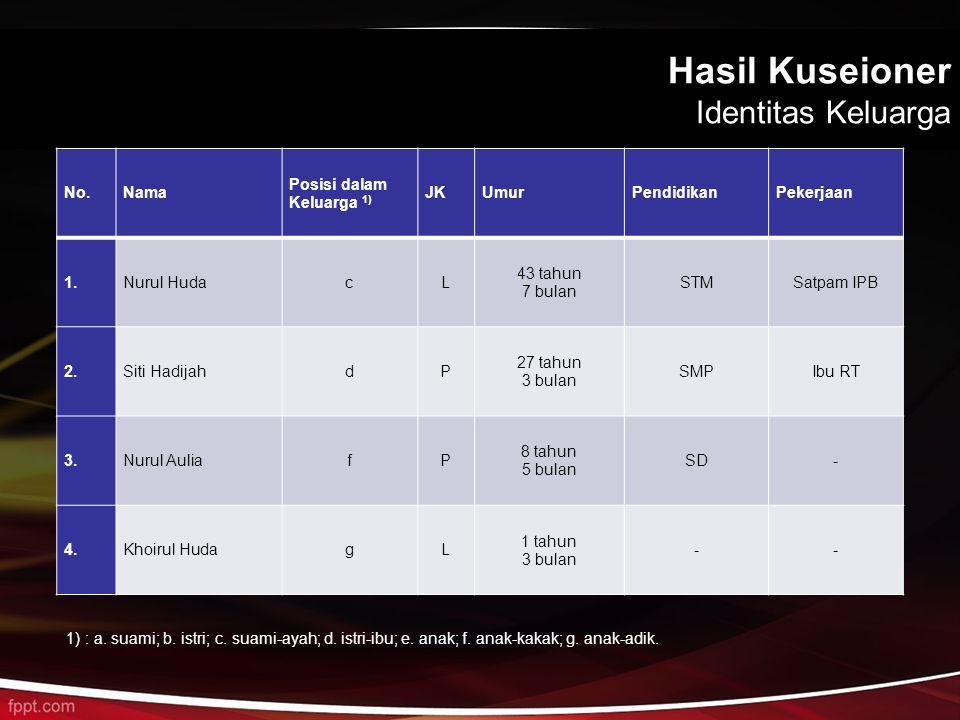 Hasil Kuseioner Identitas Keluarga No.Nama Posisi dalam Keluarga 1) JKUmurPendidikanPekerjaan 1.Nurul HudacL 43 tahun 7 bulan STMSatpam IPB 2.Siti Had