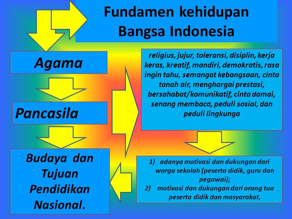Agama Pancasila religius, jujur, toleransi, disiplin, kerja keras, kreatif, mandiri, demokratis, rasa ingin tahu, semangat kebangsaan, cinta tanah air, menghargai prestasi, bersahabat/komunikatif, cinta damai, senang membaca, peduli sosial, dan peduli lingkunga 1)adanya motivasi dan dukungan dari warga sekolah (peserta didik, guru dan pegawai); 2) motivasi dan dukungan dari orang tua peserta didik dan masyarakat, Fundamen kehidupan Bangsa Indonesia Budaya dan Tujuan Pendidikan Nasional.