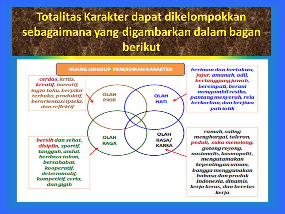 SD/MI SMP/MTs PT exploring – strengthening - empowering SMA/MA Pendidikan KARAKTER integrasi & pembiasaan …pendidikan adalah daya upaya untuk memajukan bertumbuhnya budi pekerti (kekuatan batin, karakter), pikiran (intellect), dan tubuh anak.