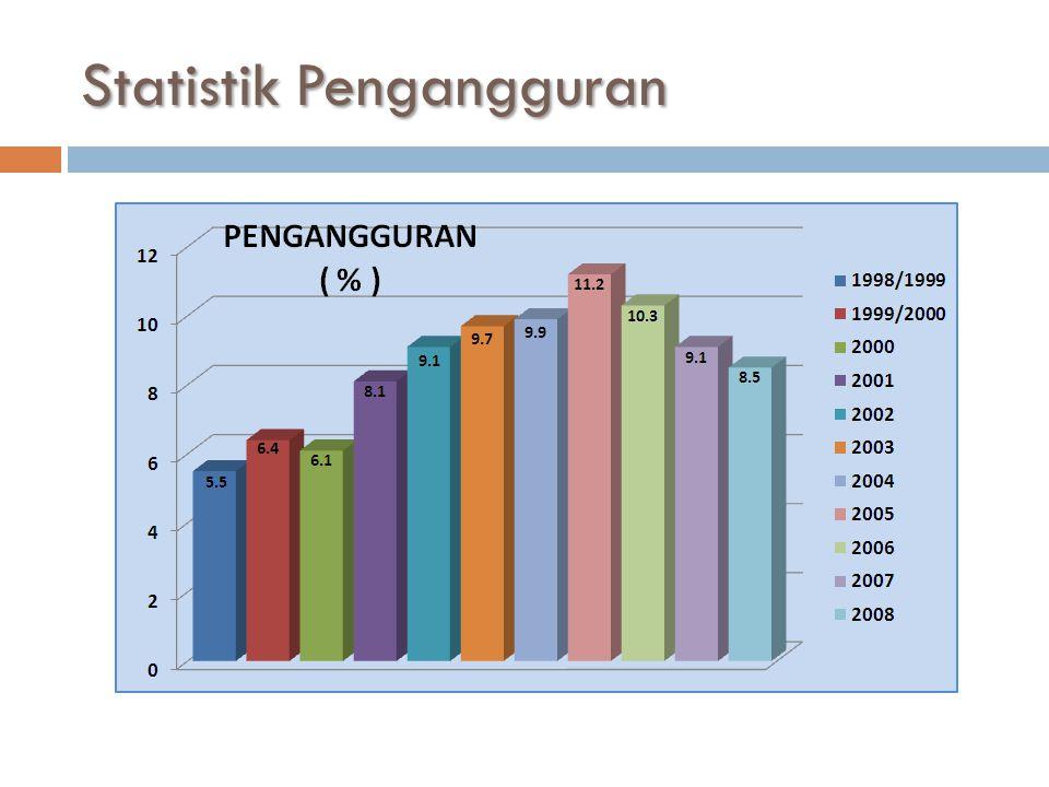 Statistik Pengangguran