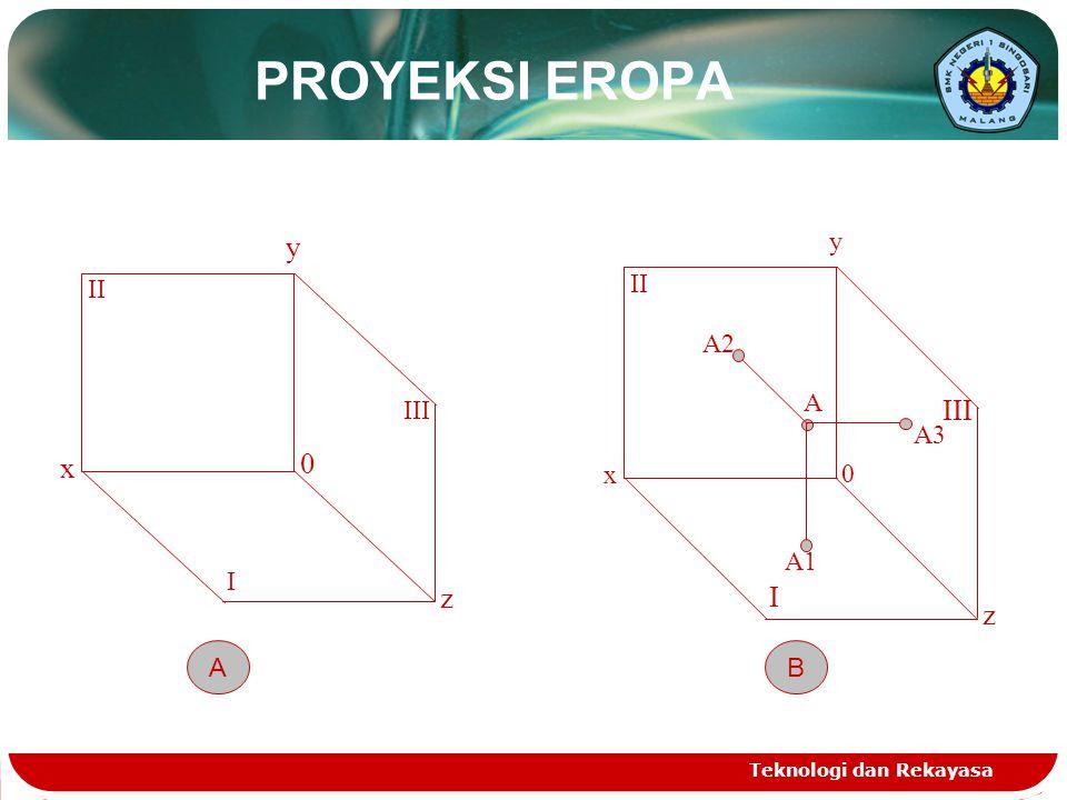 Teknologi dan Rekayasa PROYEKSI EROPA x y z III I II 0 A x y z A A1 A2 A3 III I II 0 B