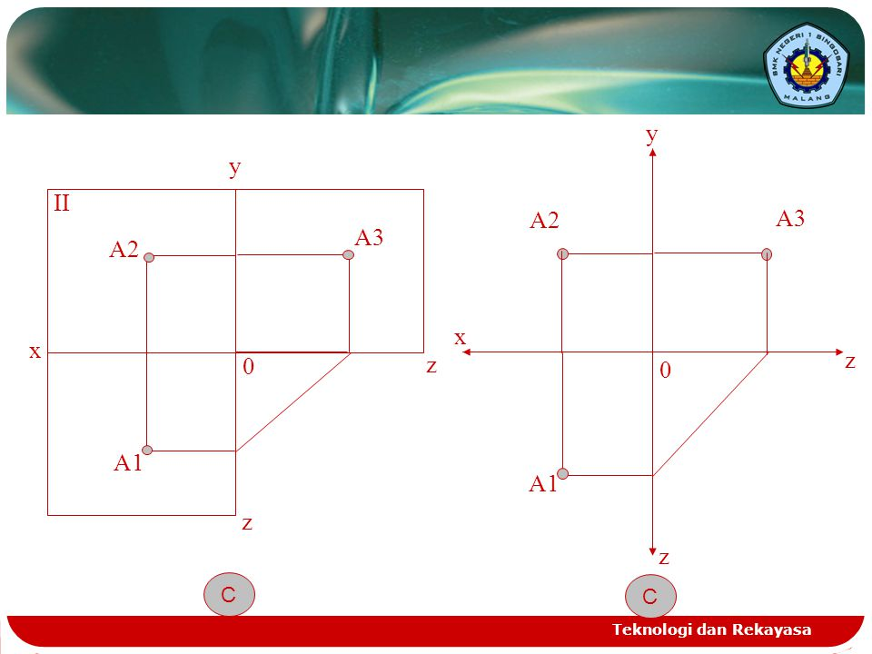 Teknologi dan Rekayasa x y A2 II 0 z z A1 A3 C x z y A2 0 z A1 A3 C