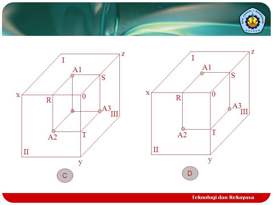 Teknologi dan Rekayasa x y z A3 III I II 0 R S T A1 A2 C x y z A3 III I II 0 R S T A1 A2 D