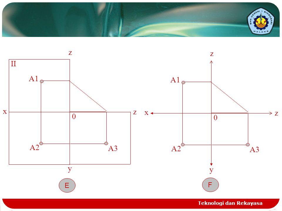 Teknologi dan Rekayasa x z A1 II 0 y z A2 A3 E x z A1 0 y z A2 A3 F