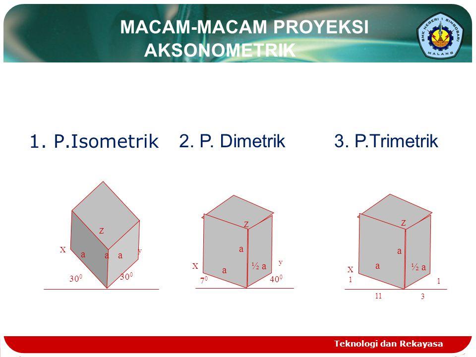 Teknologi dan Rekayasa MACAM-MACAM PROYEKSI AKSONOMETRIK 1. P.Isometrik 30 0 a a a X y Z 2. P. Dimetrik 7070 40 0 a a ½ a Z y X 3. P.Trimetrik ½ a a a