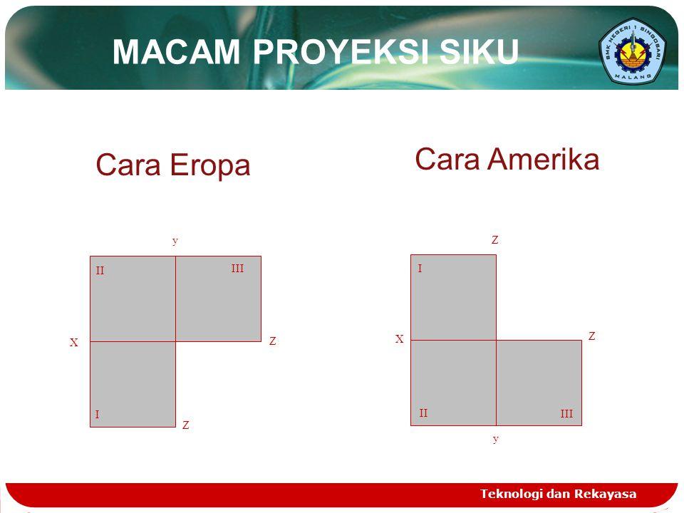 Teknologi dan Rekayasa MACAM PROYEKSI SIKU Cara Eropa Cara Amerika X y Z Z I II III II I III X y Z Z