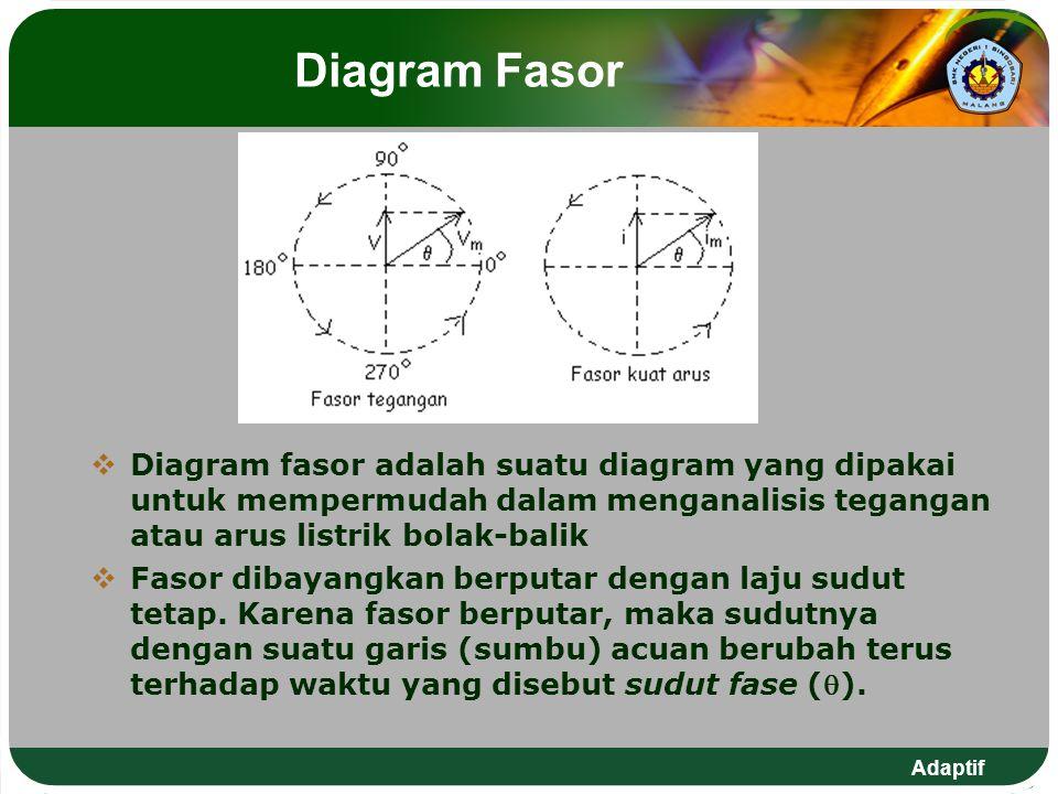 Adaptif Diagram Fasor  Diagram fasor adalah suatu diagram yang dipakai untuk mempermudah dalam menganalisis tegangan atau arus listrik bolak-balik 