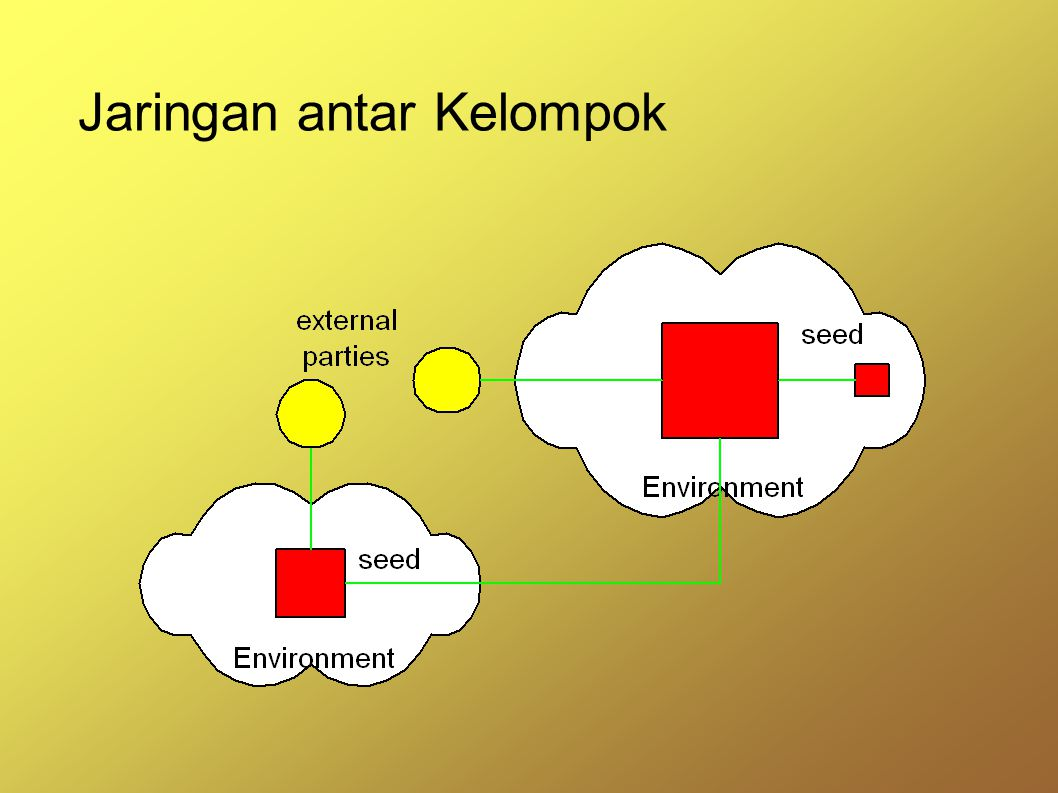 Jaringan antar Kelompok