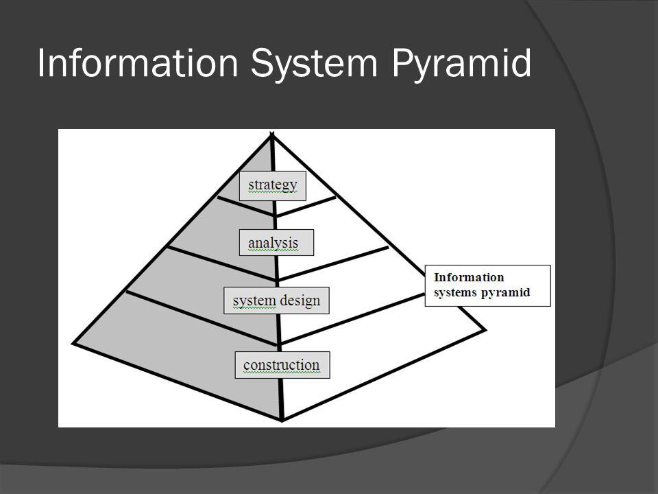 Information System Pyramid