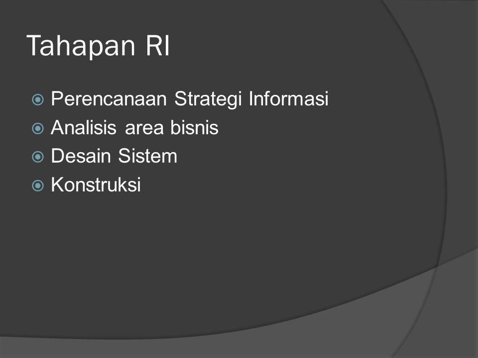 Tahapan RI  Perencanaan Strategi Informasi  Analisis area bisnis  Desain Sistem  Konstruksi