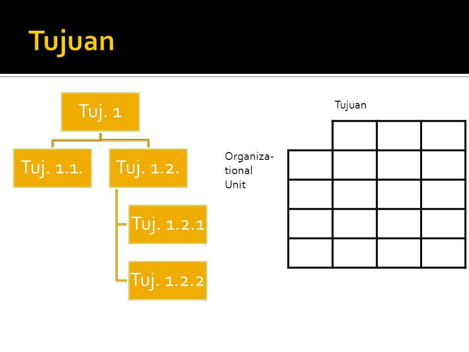 Tuj. 1 Tuj. 1.1.Tuj. 1.2. Tuj. 1.2.1 Tuj. 1.2.2 Tujuan Organiza- tional Unit