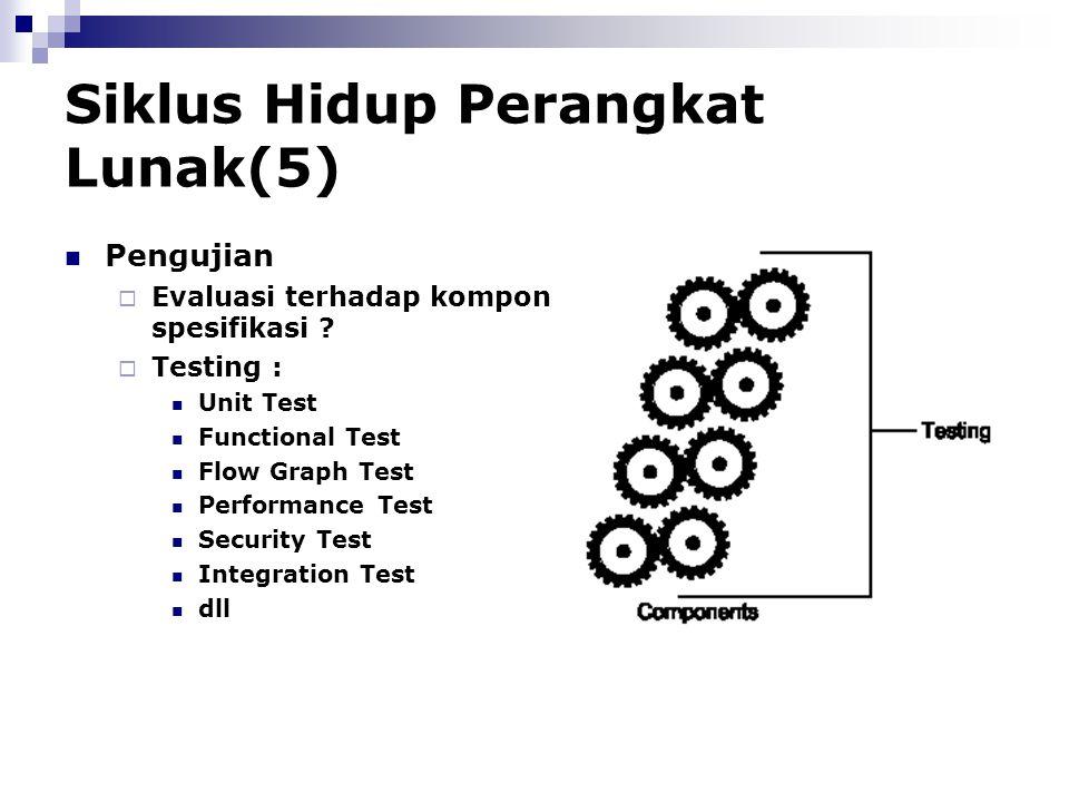 Siklus Hidup Perangkat Lunak(5) Pengujian  Evaluasi terhadap komponen-komponen : Memenuhi spesifikasi ?  Testing : Unit Test Functional Test Flow Gr